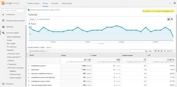 Интеграция с Google.Analytic