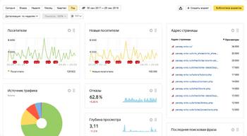 Интеграция с Яндекс.Метрика